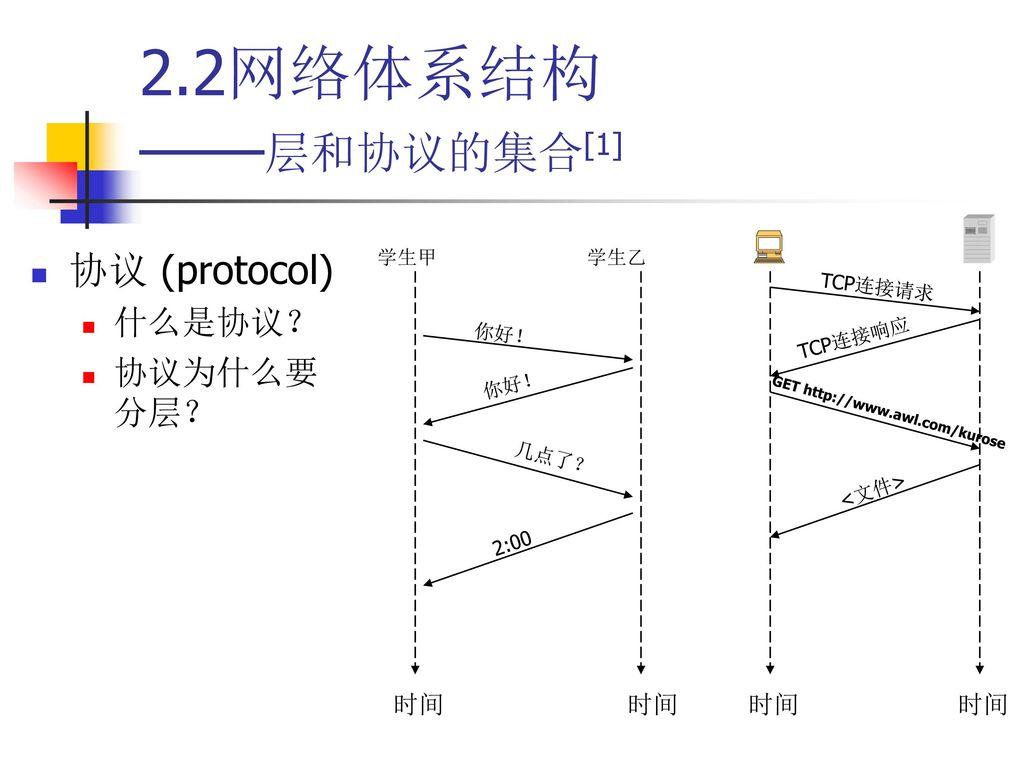 2.2网络体系结构 ——层和协议的集合[1] 协议 (protocol) 什么是协议? 协议为什么要分层? 时间 时间 时间 TCP连接请求